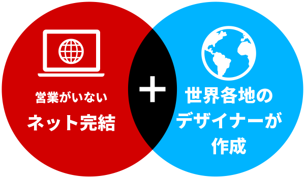 ネット完結+世界各地のデザイナーが作成することで格安を実現